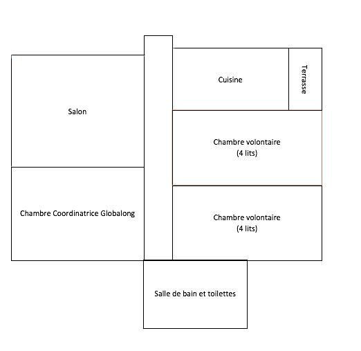 Plan logement Coordinatrice Globalong